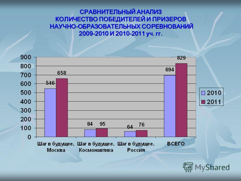 СРАВНИТЕЛЬНЫЙ АНАЛИЗ КОЛИЧЕСТВО ПОБЕДИТЕЛЕЙ И ПРИЗЕРОВ НАУЧНО-ОБРАЗОВАТЕЛЬНЫХ СОРЕВНОВАНИЙ 2009-2010 И 2010-2011 уч. гг.