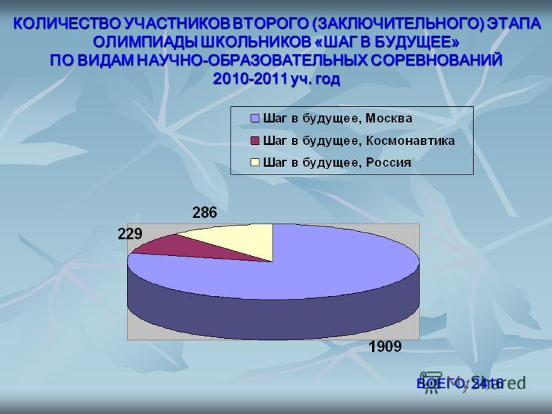 КОЛИЧЕСТВО УЧАСТНИКОВ ВТОРОГО (ЗАКЛЮЧИТЕЛЬНОГО) ЭТАПА ОЛИМПИАДЫ ШКОЛЬНИКОВ «ШАГ В БУДУЩЕЕ» ПО ВИДАМ НАУЧНО-ОБРАЗОВАТЕЛЬНЫХ СОРЕВНОВАНИЙ 2010-2011 уч. год ВСЕГО: 2416