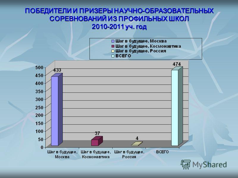 ПОБЕДИТЕЛИ И ПРИЗЕРЫ НАУЧНО-ОБРАЗОВАТЕЛЬНЫХ СОРЕВНОВАНИЙ ИЗ ПРОФИЛЬНЫХ ШКОЛ 2010-2011 уч. год