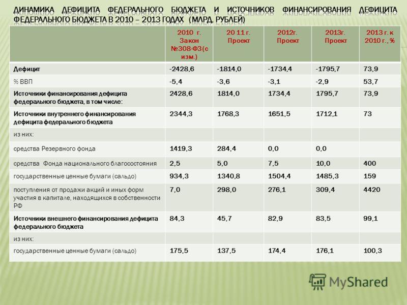 2010 г. Закон 308-ФЗ (с изм.) 20 11 г. Проект 2012г. Проект 2013г. Проект 2013 г. к 2010 г., % Дефицит-2428,6-1814,0-1734,4-1795,773,9 % ВВП-5,4-3,6-3,1-2,953,7 Источники финансирования дефицита федерального бюджета, в том числе: 2428,61814,01734,417