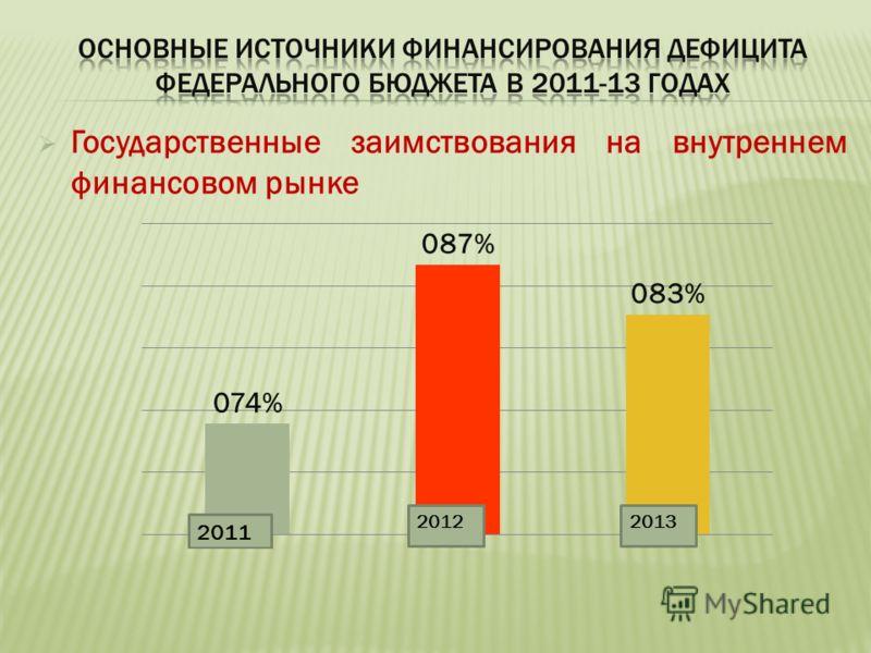 Государственные заимствования на внутреннем финансовом рынке