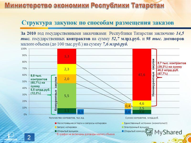 За 2010 год государственными заказчиками Республики Татарстан заключено 14,5 тыс. государственных контрактов на сумму 52,7 млрд.руб. и 98 тыс. договоров малого объема (до 100 тыс.руб.) на сумму 7,6 млрд.руб. Неконкурентные закупки 8,8 тыс. контрактов