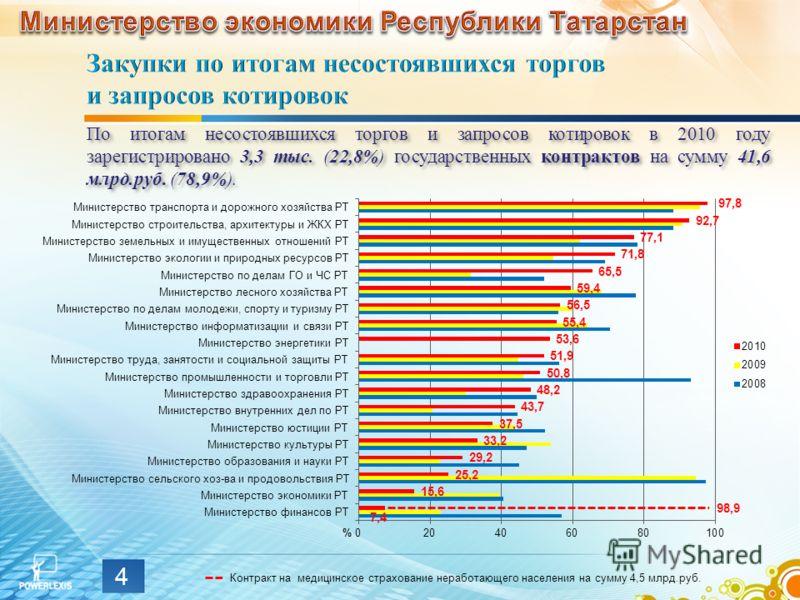 По итогам несостоявшихся торгов и запросов котировок в 2010 году зарегистрировано 3,3 тыс. (22,8%) государственных контрактов на сумму 41,6 млрд.руб. (78,9%). 4 % 98,9 Контракт на медицинское страхование неработающего населения на сумму 4,5 млрд.руб.