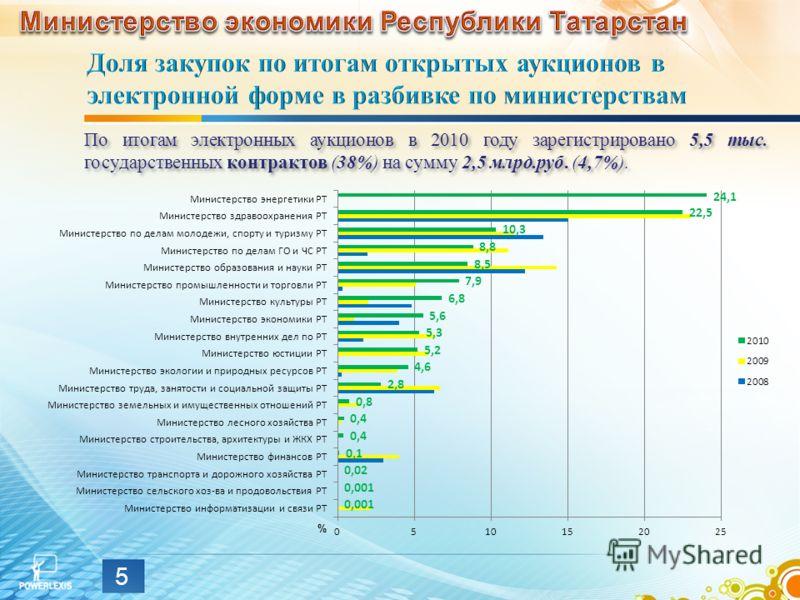 5 % По итогам электронных аукционов в 2010 году зарегистрировано 5,5 тыс. государственных контрактов (38%) на сумму 2,5 млрд.руб. (4,7%).