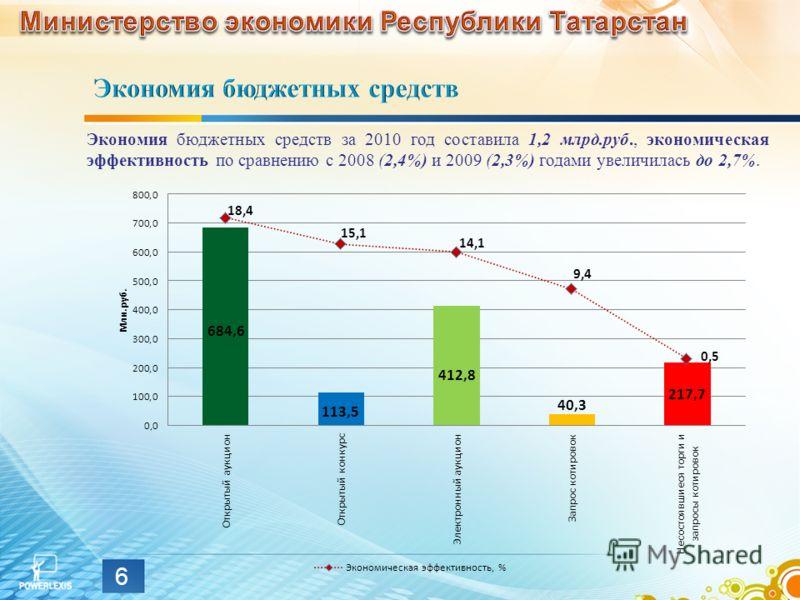 Экономия бюджетных средств за 2010 год составила 1,2 млрд.руб., экономическая эффективность по сравнению с 2008 (2,4%) и 2009 (2,3%) годами увеличилась до 2,7%. 6