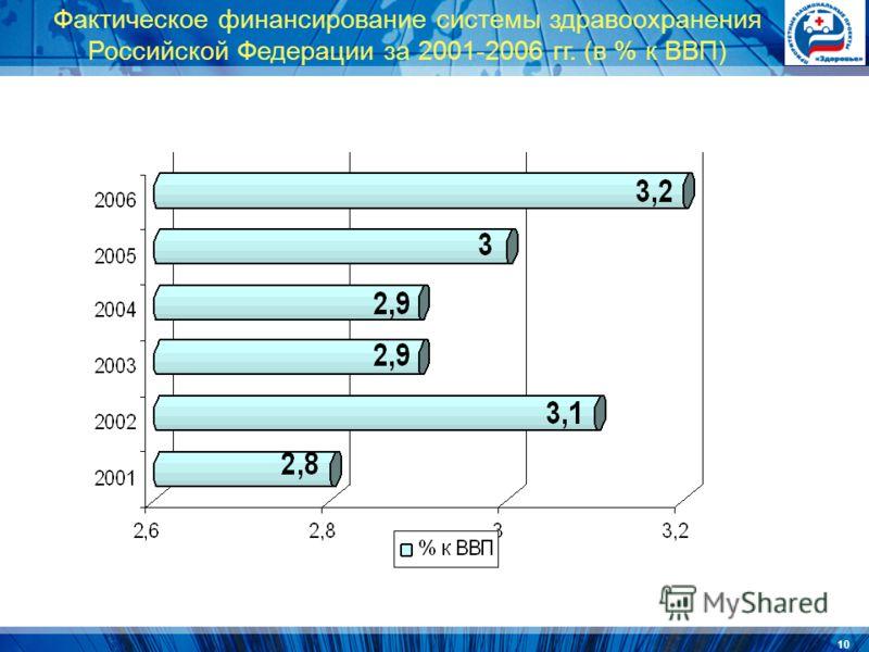 10 Фактическое финансирование системы здравоохранения Российской Федерации за 2001-2006 гг. (в % к ВВП)