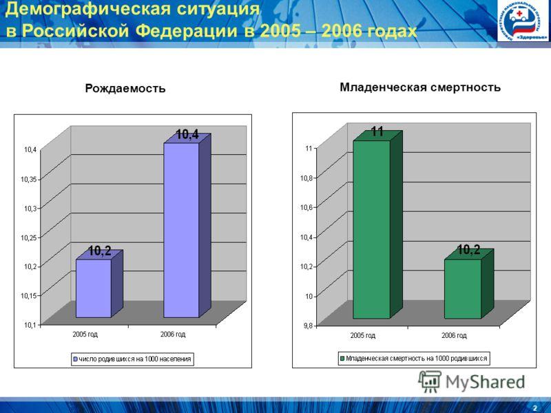 2 Демографическая ситуация в Российской Федерации в 2005 – 2006 годах Рождаемость Младенческая смертность