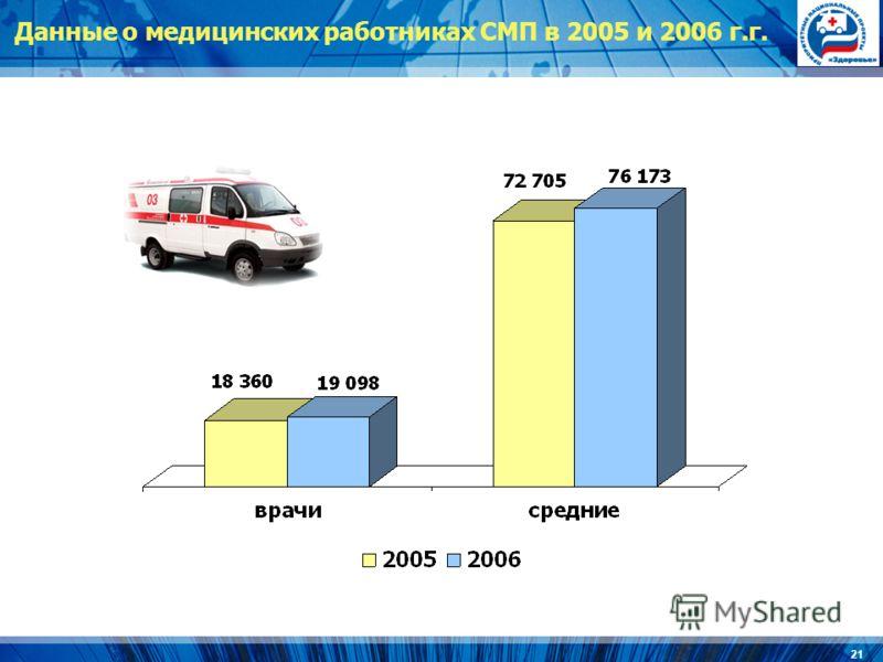 21 Данные о медицинских работниках СМП в 2005 и 2006 г.г.