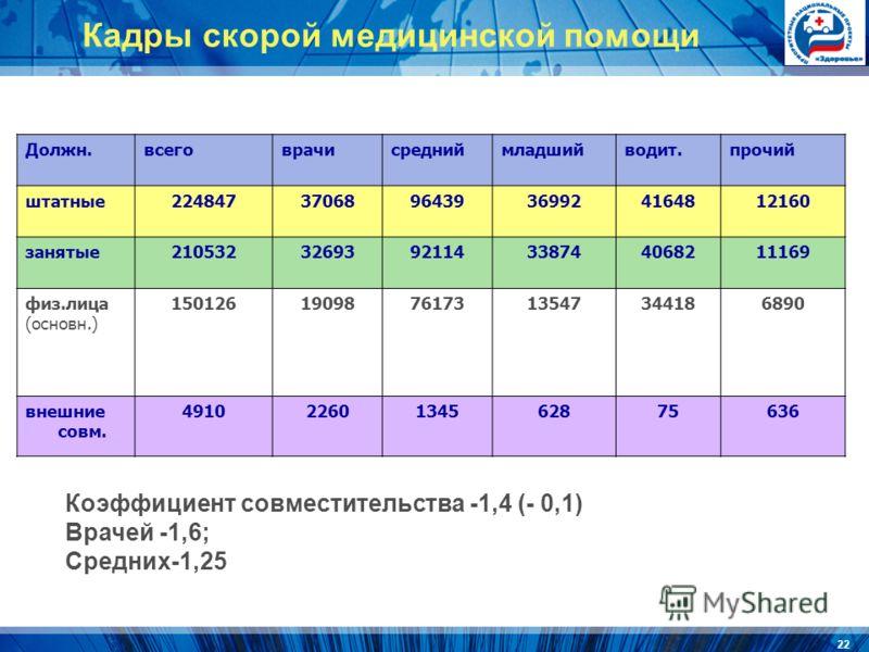 22 Должн.всеговрачисредниймладшийводит.прочий штатные2248473706896439369924164812160 занятые2105323269392114338744068211169 физ.лица (основн.) 150126190987617313547344186890 внешние совм. 49102260134562875636 Кадры скорой медицинской помощи Коэффицие