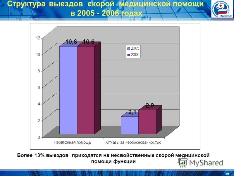 29 Структура выездов скорой медицинской помощи в 2005 - 2006 годах Более 13% выездов приходятся на несвойственные скорой медицинской помощи функции