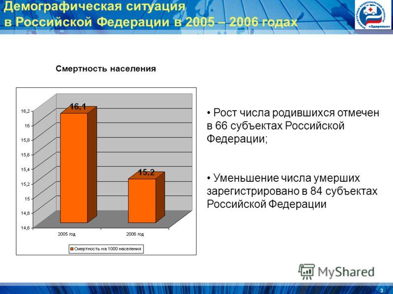 3 Смертность населения Рост числа родившихся отмечен в 66 субъектах Российской Федерации; Уменьшение числа умерших зарегистрировано в 84 субъектах Российской Федерации Демографическая ситуация в Российской Федерации в 2005 – 2006 годах