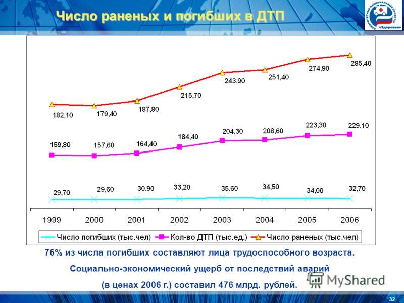 32 Число раненых и погибших в ДТП 76% из числа погибших составляют лица трудоспособного возраста. Социально-экономический ущерб от последствий аварий (в ценах 2006 г.) составил 476 млрд. рублей.