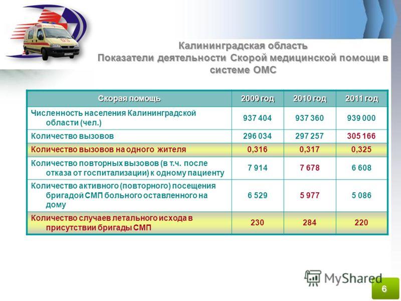 Скорая помощь 2009 год 2010 год 2011 год Численность населения Калининградской области (чел.) 937 404937 360939 000 Количество вызовов296 034297 257305 166 Количество вызовов на одного жителя0,3160,3170,325 Количество повторных вызовов (в т.ч. после