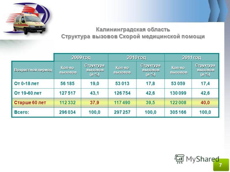 Калининградская область Структура вызовов Скорой медицинской помощи 2009 год 2010 год 2011 год Возрастной период Кол-во вызовов вызововСтруктура (в %) Кол-вовызововСтруктура вызовов вызовов (в %) Кол-во вызовов вызововСтруктура (в %) От 0-18 лет 56 1