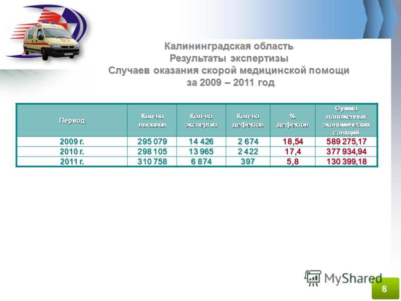 Калининградская область Результаты экспертизы Случаев оказания скорой медицинской помощи за 2009 – 2011 год ПериодКол-вовызововКол-воэкспертизКол-водефектов%дефектовСумманаложенныхэкономическихсанкций 2009 г. 295 079 14 426 2 674 18,54 589 275,17 201