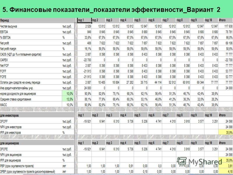 5. Финансовые показатели_показатели эффективности_Вариант 2 9