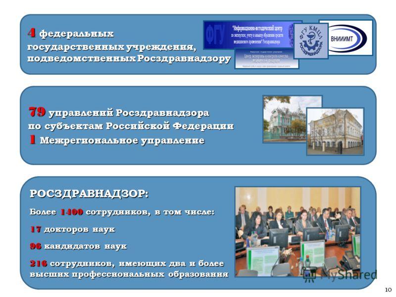 Тельнова Е.А., Росздравнадзор 79 управлений Росздравнадзора по субъектам Российской Федерации 1 Межрегиональное управление РОСЗДРАВНАДЗОР: Более 1400 сотрудников, в том числе: 17 докторов наук 96 кандидатов наук 216 сотрудников, имеющих два и более в
