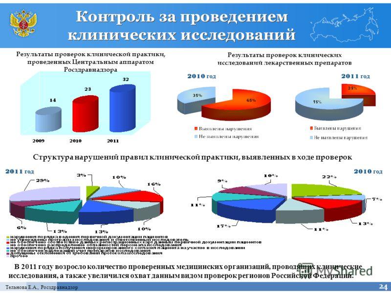 Тельнова Е.А., Росздравнадзор Контроль за проведением клинических исследований В 2011 году возросло количество проверенных медицинских организаций, проводящих клинические исследования, а также увеличился охват данным видом проверок регионов Российско