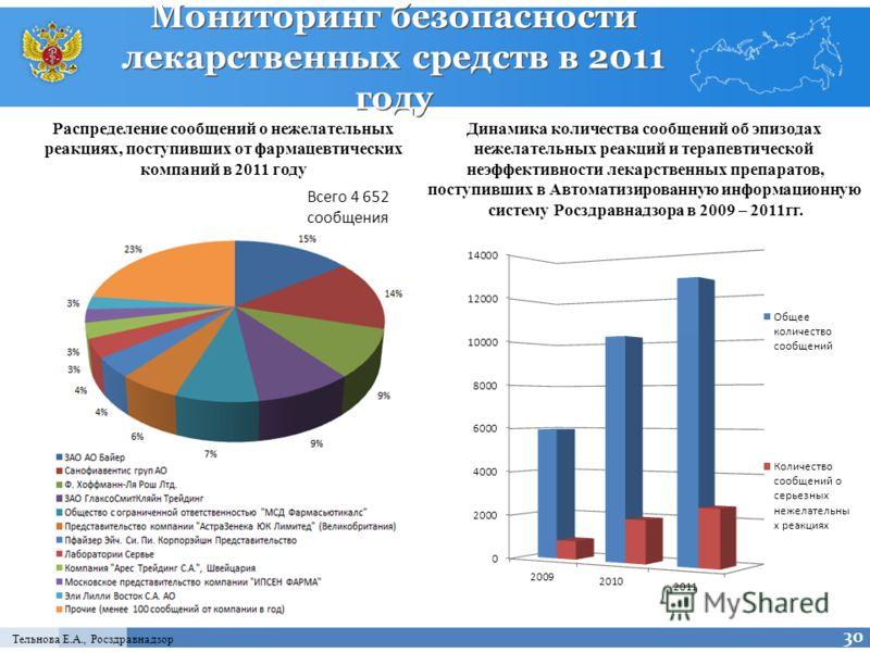 Распределение лекарственных средств в