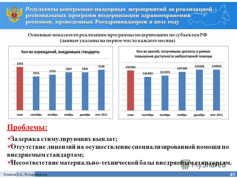 Тельнова Е.А., Росздравнадзор Результаты контрольно-надзорных мероприятий за реализацией региональных программ модернизации здравоохранения регионов, проведенных Росздравнадзором в 2011 году 42 Основные показатели реализации программы модернизации по
