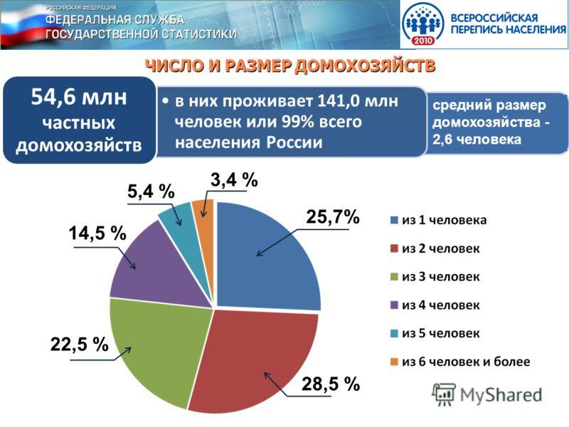 ЧИСЛО И РАЗМЕР ДОМОХОЗЯЙСТВ 25,7% 3,4 % 5,4 % 14,5 % 22,5 % 28,5 % в них проживает 141,0 млн человек или 99% всего населения России 54,6 млн частных домохозяйств средний размер домохозяйства - 2,6 человека