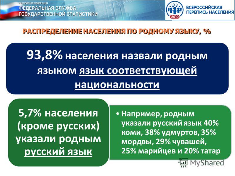 РАСПРЕДЕЛЕНИЕ НАСЕЛЕНИЯ ПО РОДНОМУ ЯЗЫКУ, % 93,8% населения назвали родным языком язык соответствующей национальности Например, родным указали русский язык 40% коми, 38% удмуртов, 35% мордвы, 29% чувашей, 25% марийцев и 20% татар 5,7% населения (кром