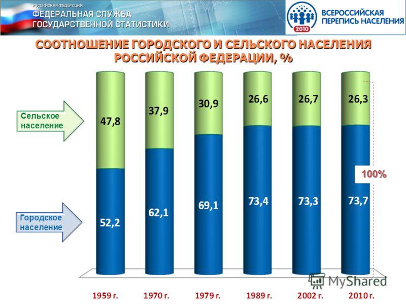 СООТНОШЕНИЕ ГОРОДСКОГО И СЕЛЬСКОГО НАСЕЛЕНИЯ РОССИЙСКОЙ ФЕДЕРАЦИИ, % 100% Сельское население Городское население