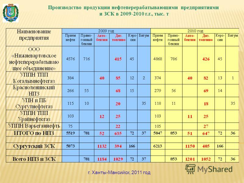 Производство продукции нефтеперерабатывающими предприятиями и ЗСК в 2009-2010 г.г., тыс. т г. Ханты-Мансийск, 2011 год