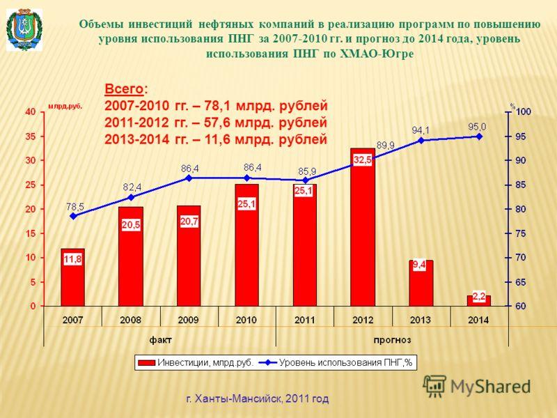 Объемы инвестиций нефтяных компаний в реализацию программ по повышению уровня использования ПНГ за 2007-2010 гг. и прогноз до 2014 года, уровень использования ПНГ по ХМАО-Югре Всего: 2007-2010 гг. – 78,1 млрд. рублей 2011-2012 гг. – 57,6 млрд. рублей