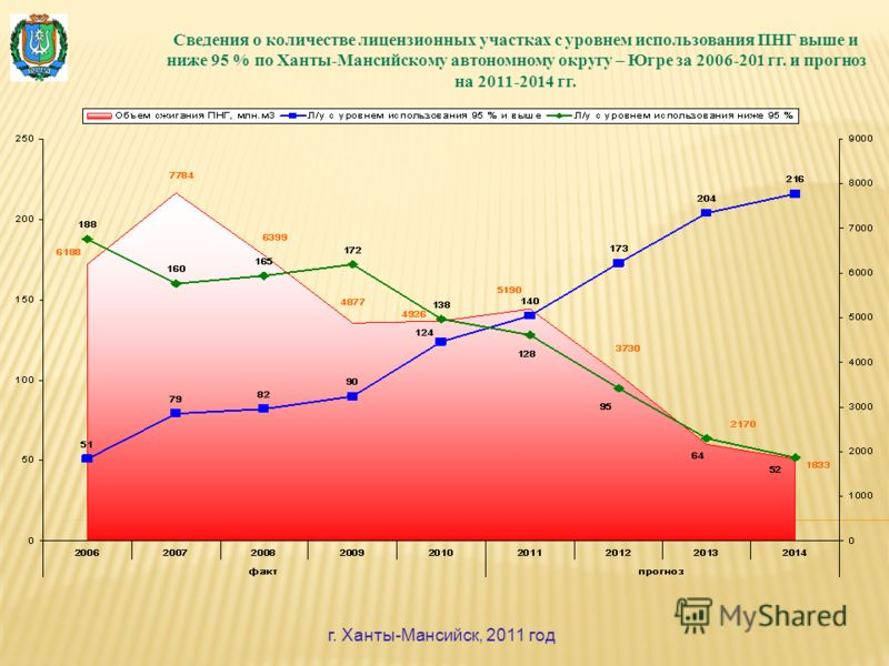 Сведения о количестве лицензионных участках с уровнем использования ПНГ выше и ниже 95 % по Ханты-Мансийскому автономному округу – Югре за 2006-201 гг. и прогноз на 2011-2014 гг. г. Ханты-Мансийск, 2011 год