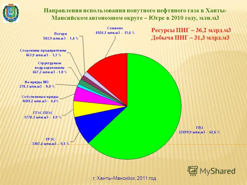 Направления использования попутного нефтяного газа в Ханты- Мансийском автономном округе – Югре в 2010 году, млн.м3 г. Ханты-Мансийск, 2011 год Ресурсы ПНГ – 36,2 млрд.м3 Добыча ПНГ – 31,3 млрд.м3