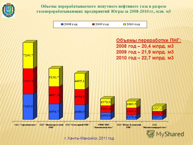 Объемы перерабатываемого попутного нефтяного газа в разрезе газоперерабатывающих предприятий Югры за 2008-2010 гг., млн. м3 г. Ханты-Мансийск, 2011 год Объемы переработки ПНГ: 2008 год – 20,4 млрд. м3 2009 год – 21,9 млрд. м3 2010 год – 22,7 млрд. м3