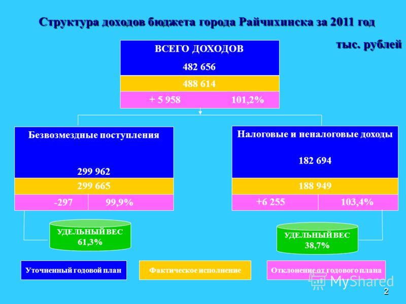 2 Структура доходов бюджета города Райчихинска за 2011 год тыс. рублей ВСЕГО ДОХОДОВ 482 656 488 614 + 5 958 101,2% Безвозмездные поступления 299 962 Налоговые и неналоговые доходы 182 694 +6 255 103,4% УДЕЛЬНЫЙ ВЕС 61,3% УДЕЛЬНЫЙ ВЕС 38,7% Уточненны