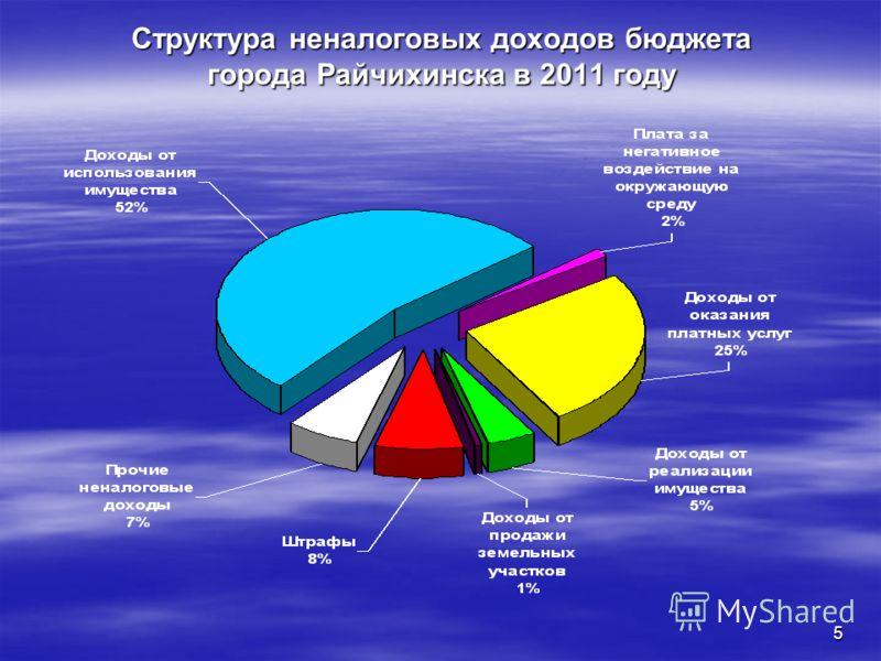 5 Структура неналоговых доходов бюджета города Райчихинска в 2011 году