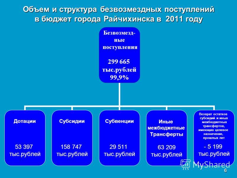 6 Объем и структура безвозмездных поступлений в бюджет города Райчихинска в 2011 году Безвозмезд- ные поступления 299 665 тыс.рублей 99,9% Дотации 53 397 тыс.рублей Субсидии 158 747 тыс.рублей Субвенции 29 511 тыс.рублей Иные межбюджетные Трансферты