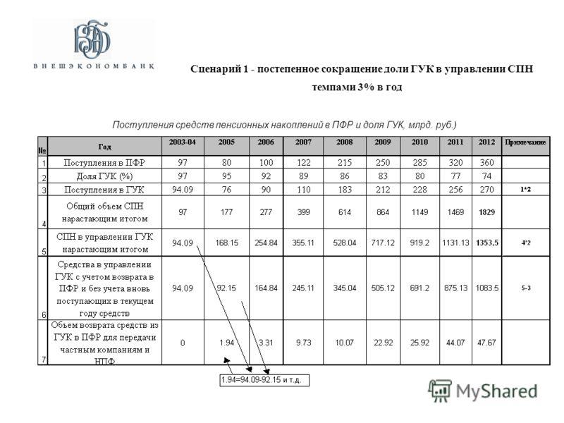 Поступления средств пенсионных накоплений в ПФР и доля ГУК, млрд. руб.) Сценарий 1 - постепенное сокращение доли ГУК в управлении СПН темпами 3% в год