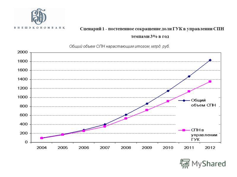 Общий объем СПН нарастающим итогом, млрд. руб. Сценарий 1 - постепенное сокращение доли ГУК в управлении СПН темпами 3% в год