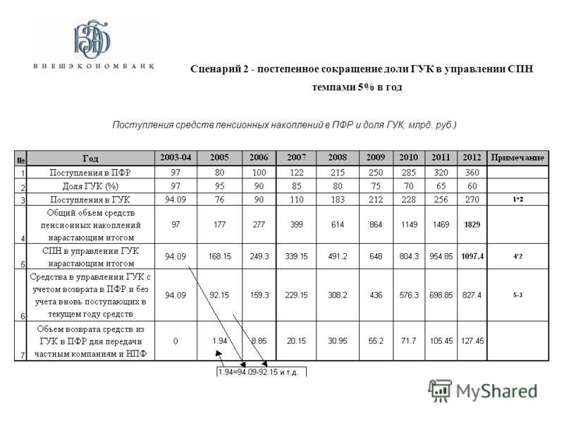 Поступления средств пенсионных накоплений в ПФР и доля ГУК, млрд. руб.) Сценарий 2 - постепенное сокращение доли ГУК в управлении СПН темпами 5% в год