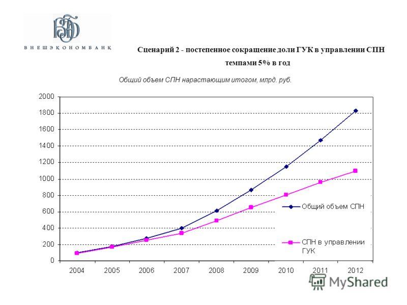 Общий объем СПН нарастающим итогом, млрд. руб. Сценарий 2 - постепенное сокращение доли ГУК в управлении СПН темпами 5% в год