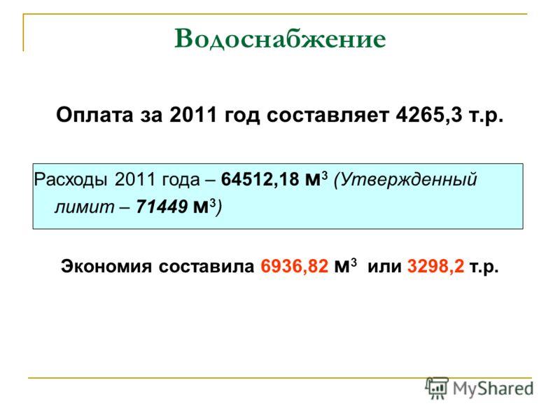Водоснабжение Оплата за 2011 год составляет 4265,3 т.р. Расходы 2011 года – 64512,18 м 3 (Утвержденный лимит – 71449 м 3 ) Экономия составила 6936,82 м 3 или 3298,2 т.р.