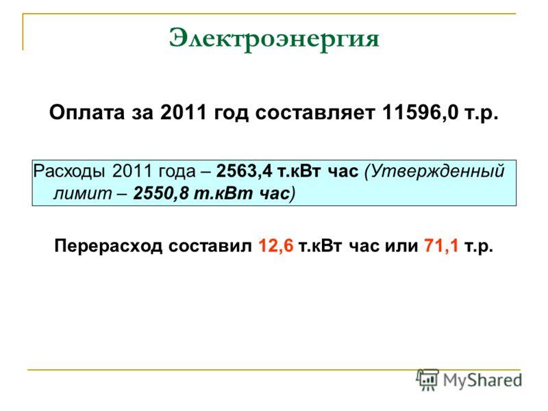Электроэнергия Оплата за 2011 год составляет 11596,0 т.р. Расходы 2011 года – 2563,4 т.кВт час (Утвержденный лимит – 2550,8 т.кВт час) Перерасход составил 12,6 т.кВт час или 71,1 т.р.