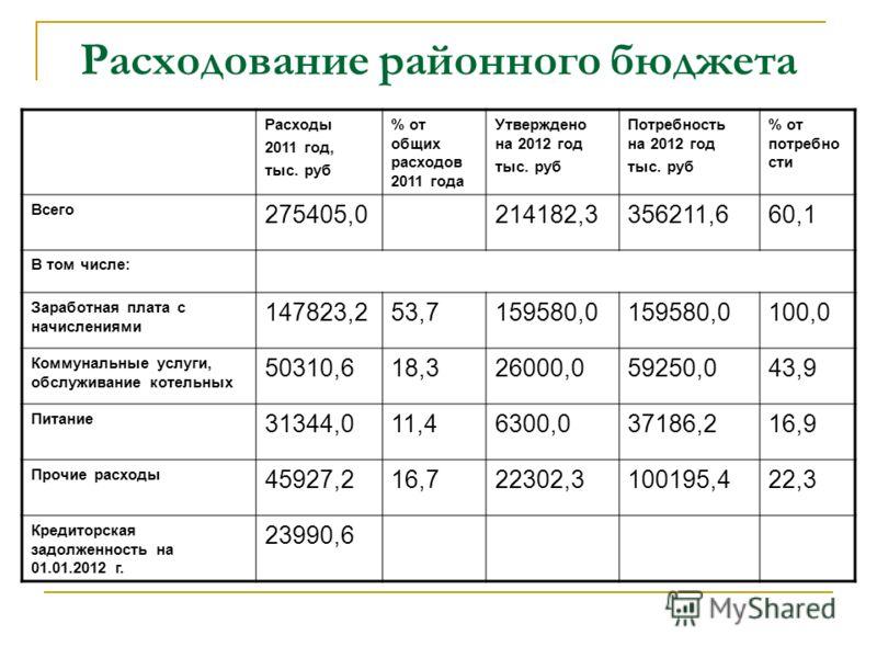Расходование районного бюджета Расходы 2011 год, тыс. руб % от общих расходов 2011 года Утверждено на 2012 год тыс. руб Потребность на 2012 год тыс. руб % от потребно сти Всего 275405,0214182,3356211,660,1 В том числе: Заработная плата с начислениями