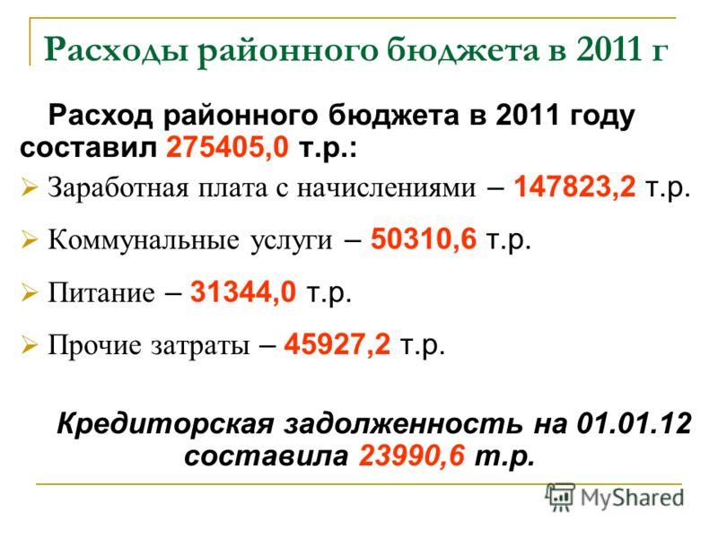 Расходы районного бюджета в 2011 г Расход районного бюджета в 2011 году составил 275405,0 т.р.: Заработная плата с начислениями – 147823,2 т.р. Коммунальные услуги – 50310,6 т.р. Питание – 31344,0 т.р. Прочие затраты – 45927,2 т.р. Кредиторская задол