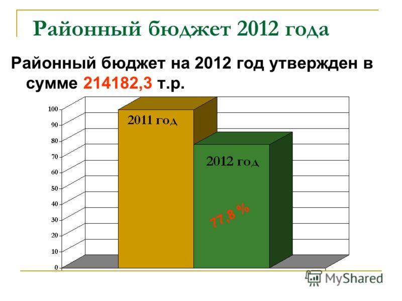 Районный бюджет 2012 года Районный бюджет на 2012 год утвержден в сумме 214182,3 т.р. 77,8 %