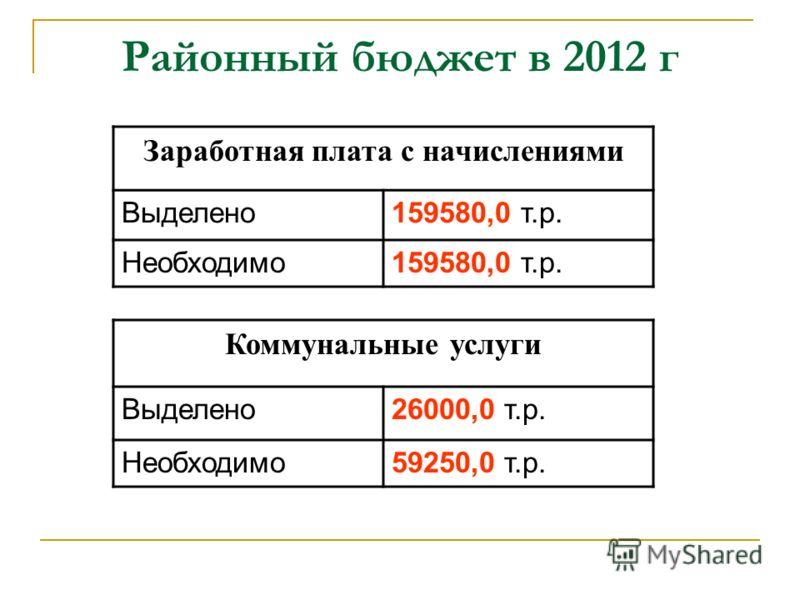 Районный бюджет в 2012 г Заработная плата с начислениями Выделено159580,0 т.р. Необходимо159580,0 т.р. Коммунальные услуги Выделено26000,0 т.р. Необходимо59250,0 т.р.