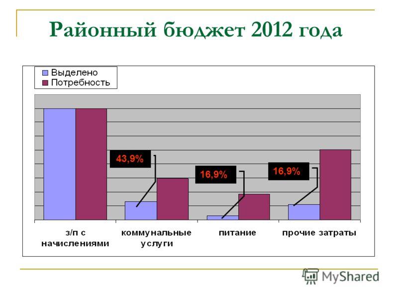Районный бюджет 2012 года 43,9% 16,9%