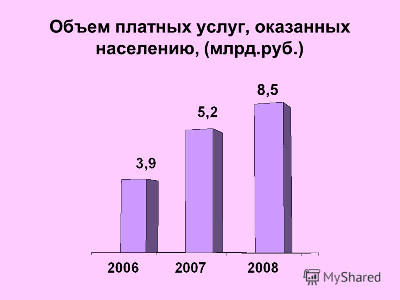 Объем платных услуг, оказанных населению, (млрд.руб.) 8,5