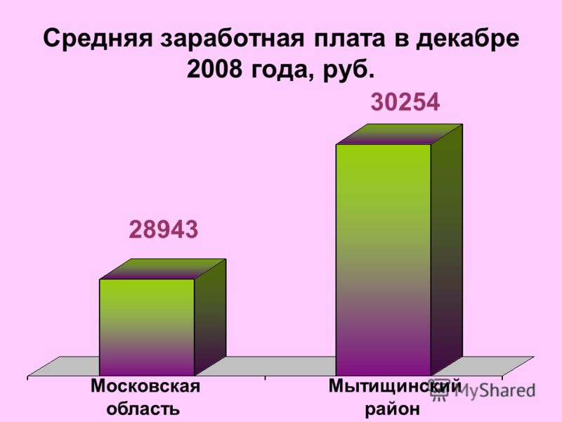 Средняя заработная плата в декабре 2008 года, руб. Московская область Мытищинский район 28943 30254