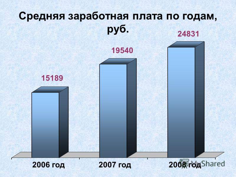 Средняя заработная плата по годам, руб. 2006 год 2007 год 2008 год 15189 19540 24831