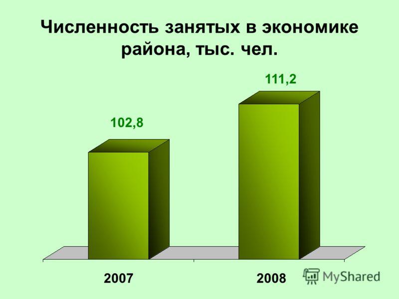 Численность занятых в экономике района, тыс. чел. 20072008 102,8 111,2
